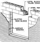 Surface Bonding Cement Guide
